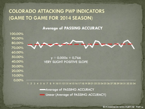 COLORADO APWP PASSING ACCURACY 2014