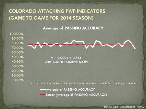 COLORADO APWP PASSING ACCURACY 2014