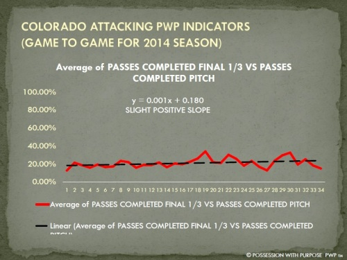 COLORADO APWP PENETRATION PERCENTAGE 2014