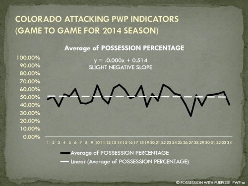 COLORADO APWP POSSESSION PERCENTAGE 2014