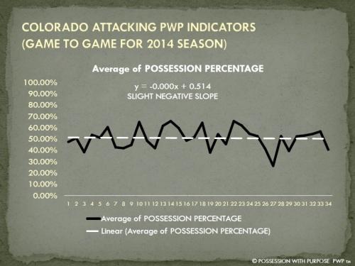 COLORADO APWP POSSESSION PERCENTAGE 2014