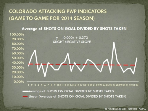 COLORADO APWP SHOTS ON GOAL PERCENTAGE 2014