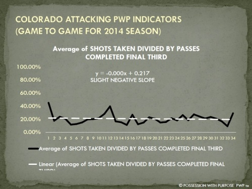 COLORADO APWP SHOTS TAKEN PERCENTAGE 2014