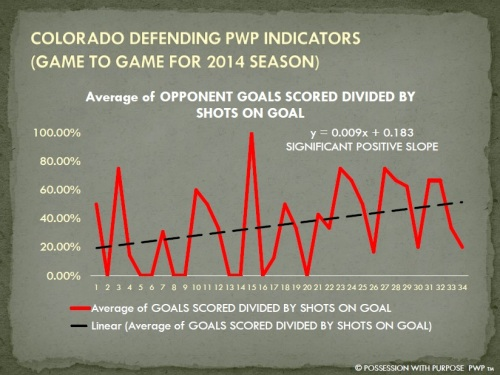 COLORADO DPWP OPPONENT GOALS SCORED PERCENTAGE 2014