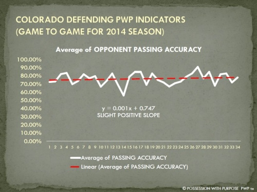 COLORADO DPWP OPPONENT PASSING ACCURACY PERCENTAGE 2014