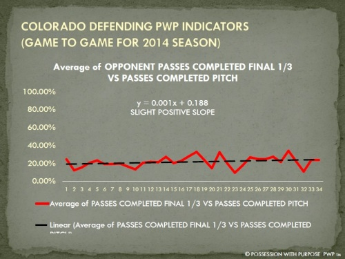 COLORADO DPWP OPPONENT PENETRATION PERCENTAGE 2014