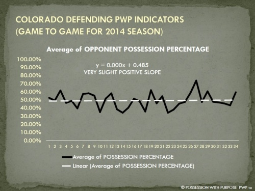 COLORADO DPWP OPPONENT POSSESSION PERCENTAGE 2014