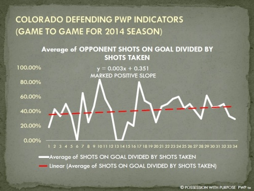 COLORADO DPWP OPPONENT SHOTS ON GOAL PERCENTAGE 2014