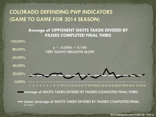 COLORADO DPWP OPPONENT SHOTS TAKEN PERCENTAGE 2014