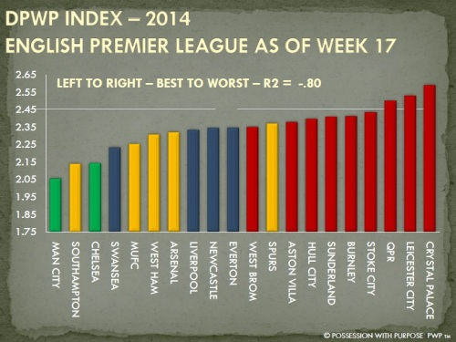 DPWP Strategic Index Week 17