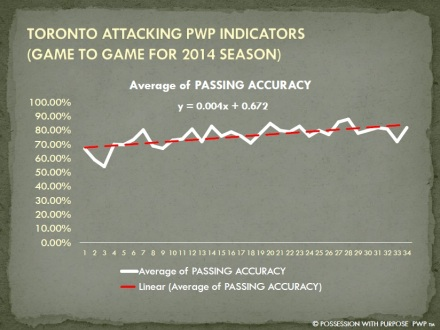 TORONTO APWP PASSING ACCURACY PERCENTAGE 2014