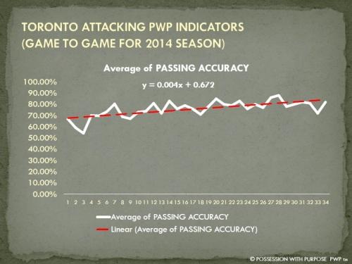 TORONTO APWP PASSING ACCURACY PERCENTAGE 2014