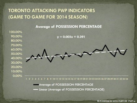TORONTO APWP POSSESSION PERCENTAGE 2014