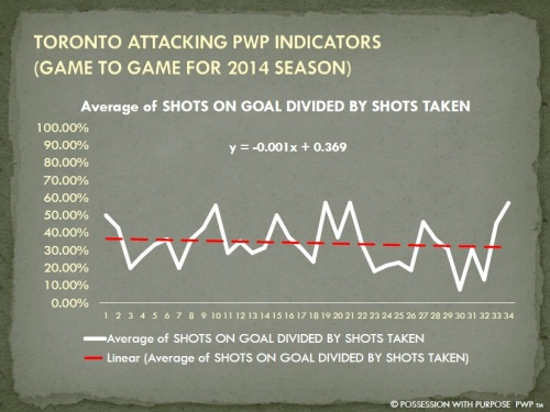 TORONTO APWP SHOTS ON GOAL PER SHOTS TAKEN PERCENTAGE 2014