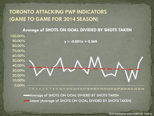 TORONTO APWP SHOTS ON GOAL PER SHOTS TAKEN PERCENTAGE 2014