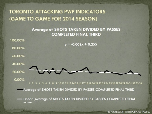 TORONTO APWP SHOTS TAKEN PER PENETRATION PERCENTAGE 2014