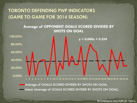 TORONTO DPWP OPPONENT GOALS SCORED PER SHOTS ON GOAL PERCENTAGE 2014