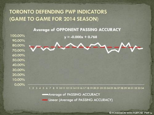 TORONTO DPWP OPPONENT PASSING ACCURACY PERCENTAGE 2014