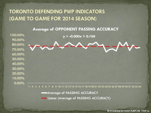 TORONTO DPWP OPPONENT PASSING ACCURACY PERCENTAGE 2014