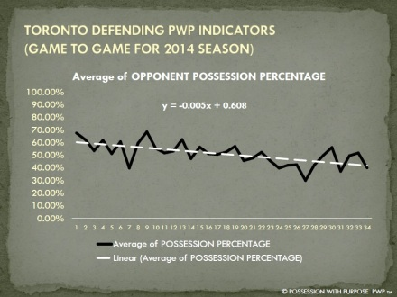 TORONTO DPWP OPPONENT POSSESSION PERCENTAGE 2014