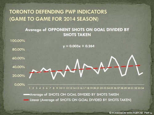 TORONTO DPWP OPPONENT SHOTS ON GOAL PER SHOTS TAKEN PERCENTAGE 2014