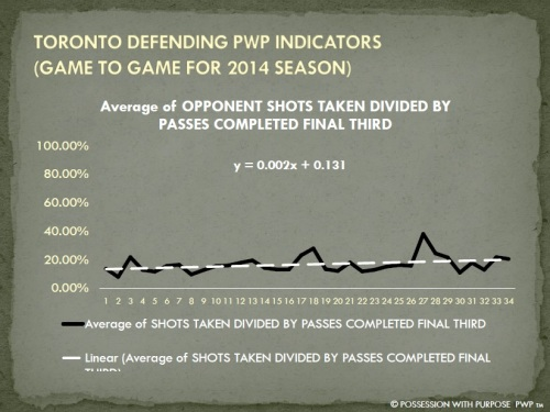 TORONTO DPWP OPPONENT SHOTS TAKEN PER PENETRATION PERCENTAGE 2014