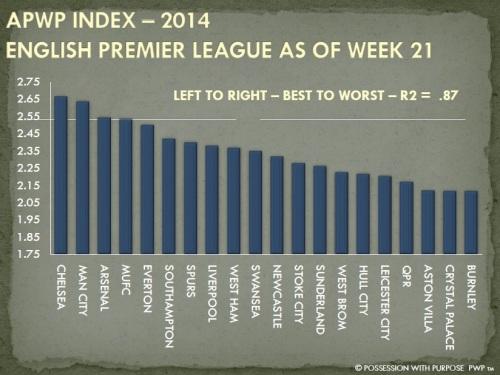 APWP Index English Premier League Through Week 21