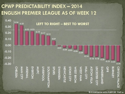 CPWP Predictability Index English Premier League Through Week 21
