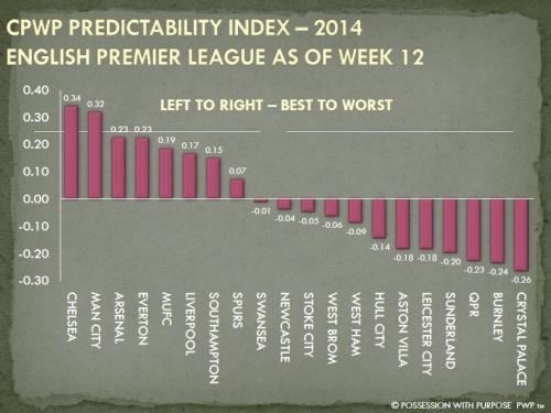CPWP Predictability Index English Premier League Through Week 21