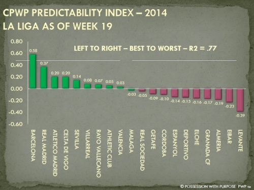 CPWP Predictability Index Week 19