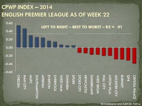 CPWP Strategic Index Week 22