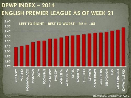 DPWP Index English Premier League Through Week 21