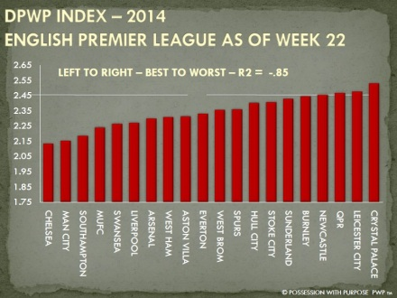DPWP Strategic Index Week 22