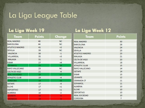 La Liga League Table Through Week 19