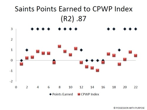 Southampton Points Earned to CPWP Index