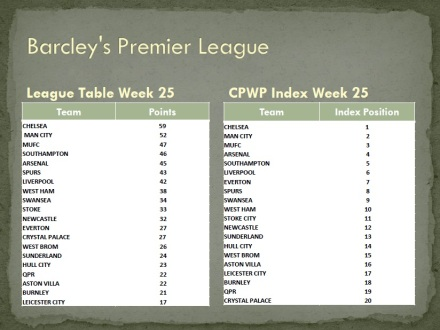BPL Standings and Index Through Week 25