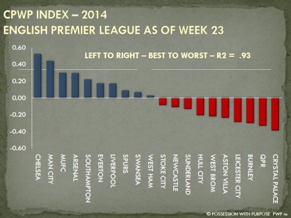 CPWP Index Through Week 23