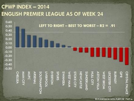 CPWP Index Through Week 24