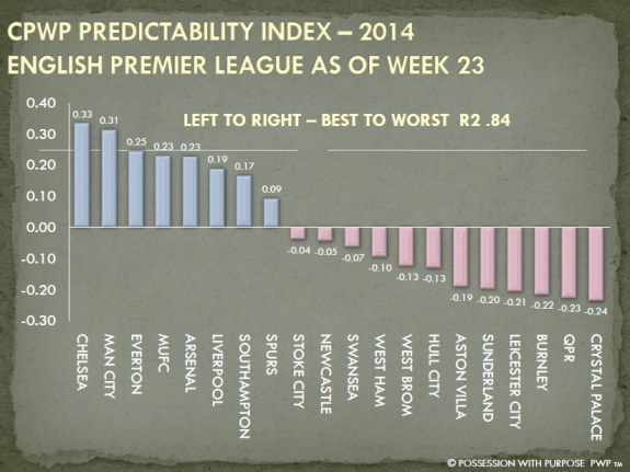 CPWP Predictability Index Through Week 23