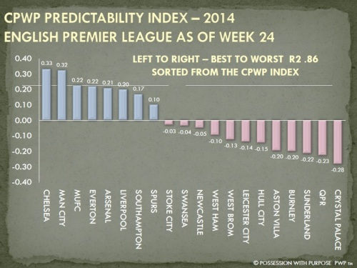 CPWP Predictability Index Through Week 24