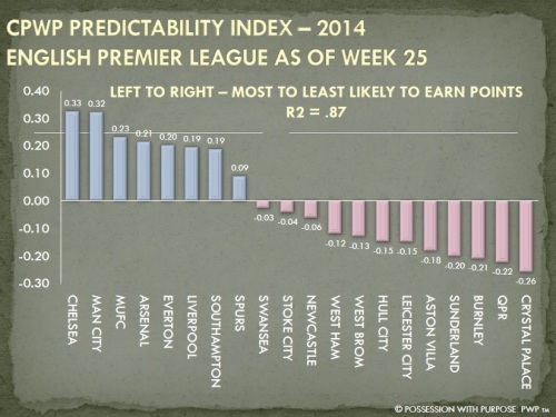CPWP Predictability Index Through Week 25