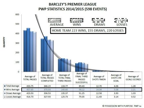 Barcleys Premier League PWP Data Points