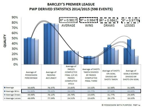 Barcleys Premier League PWP Derived Data Points