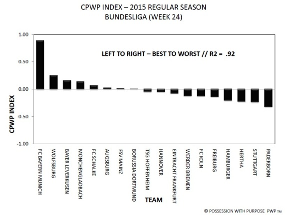 Bundesliga CPWP Index Week 24
