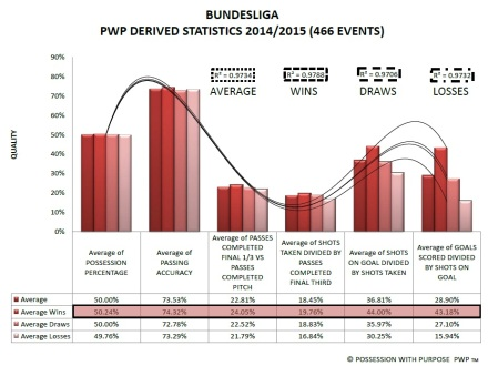 Bundesliga PWP Derived Data Points