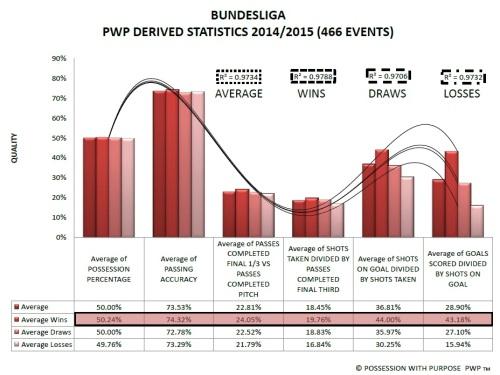 Bundesliga PWP Derived Data Points
