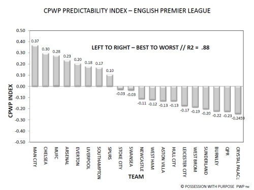 CPWP Predictability Index Through Week 30 EPL