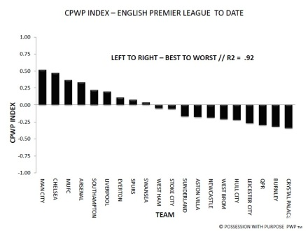 CPWP Through Week 30 EPL
