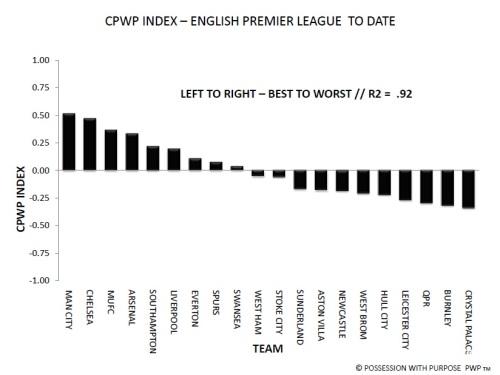 CPWP Through Week 30 EPL
