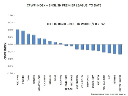 English Premier League CPWP Index